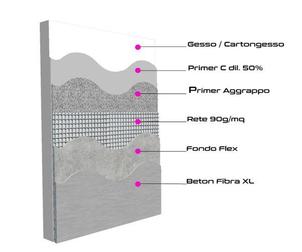 ciclo resina su gesso e cartongesso