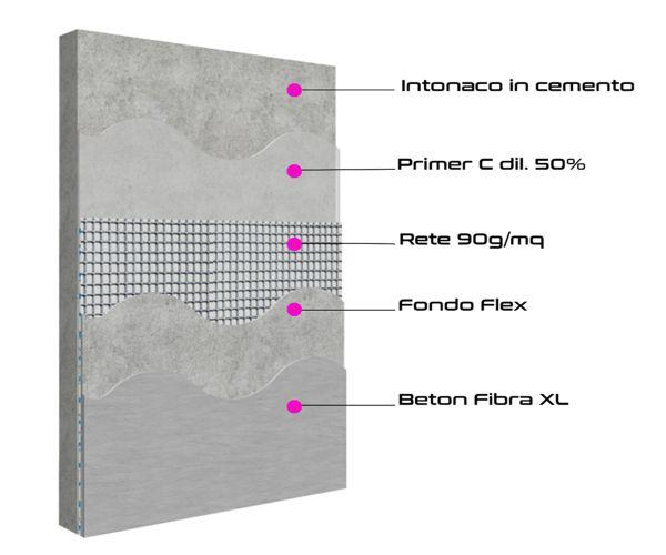 ciclo resina su intonaco e cemento
