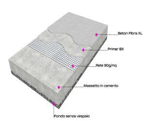ciclo resina massetto senza vespaio