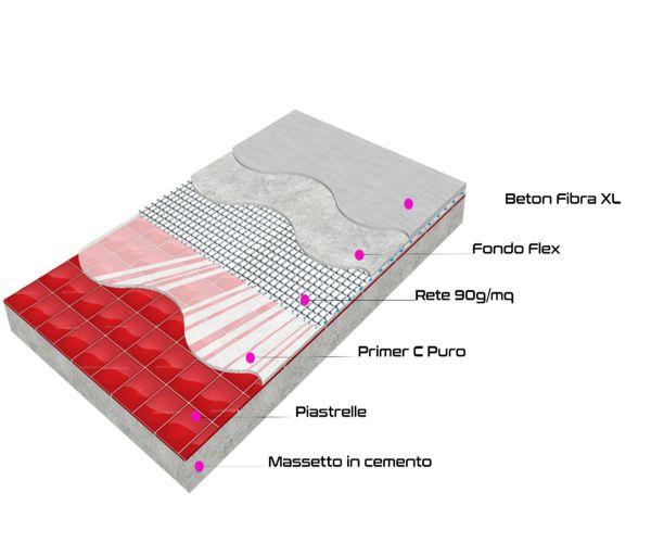 ciclo resina su piastrelle
